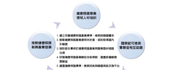 健康照護產業產品之標準、檢測與驗證平台計畫 - 計劃目標